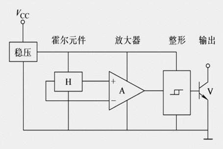 直流无刷电机霍尔集成电路分哪两大类?