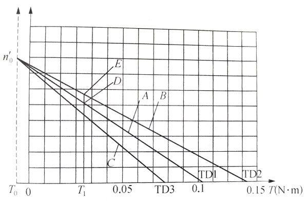 直流无刷电机的电阻调节特性