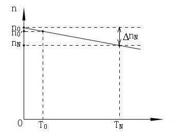 直流无刷电机电压与转速的线性曲线