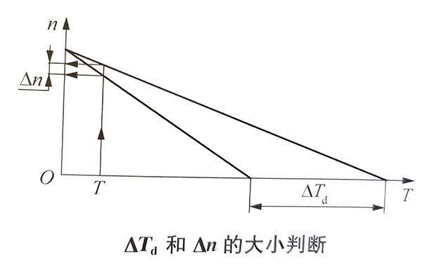 直流无刷电机的转矩常数对T-n曲线的作用