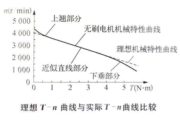 直流无刷电机T-n曲线的非线性分析