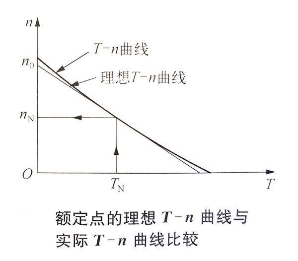 直流无刷电机负载点的理想机械特性曲线