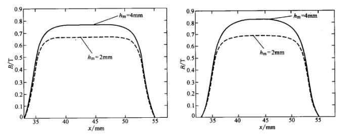无刷直流电动机气隙磁场的解析计算