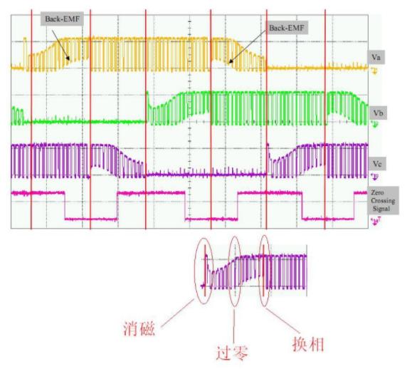 直流無刷電機-曲線圖