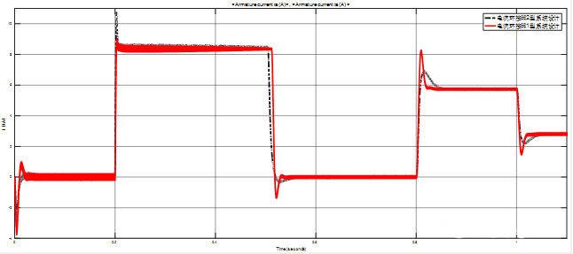 直流伺服电机系统电流波形图