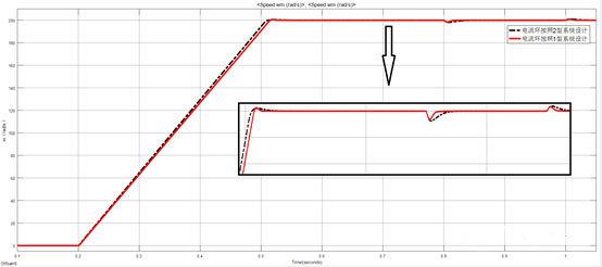 直流伺服电机系统速度波形图