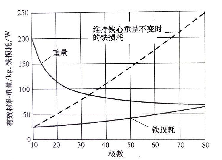 直流无刷电机不同极数设计时的有效材料重量和铁损耗变化