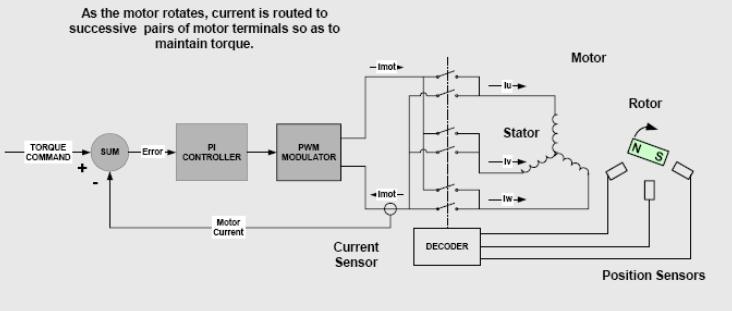 直流无刷电机驱动器梯形波控制图