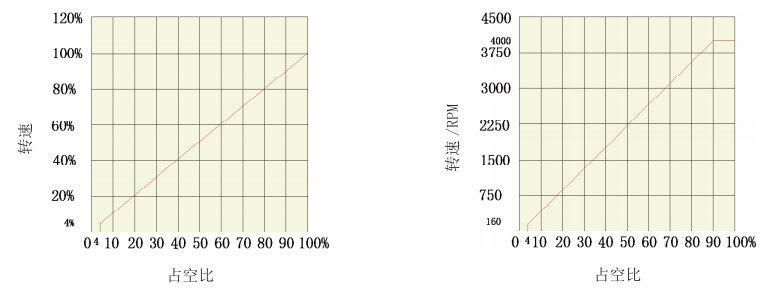 PWM控制直流无刷电机的曲线图