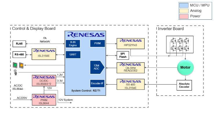低压伺服电机解决方案