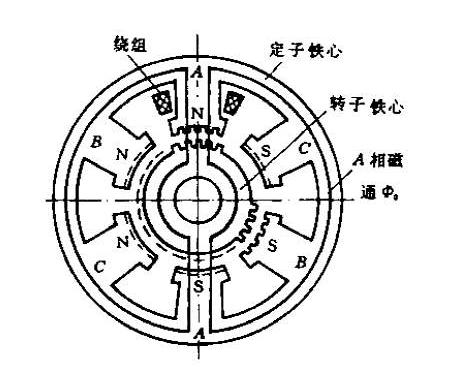 步进电机结构图