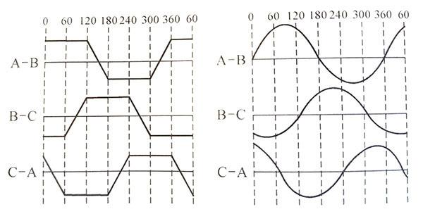 直流无刷电机梯形波和正弦波