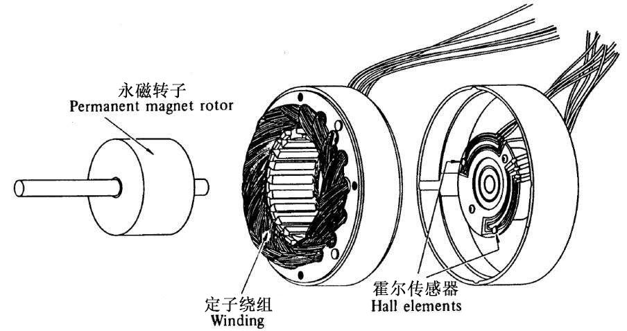 无刷电机-结构图