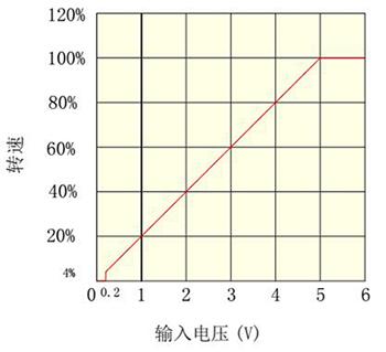 BLD03LA无刷驱动器_模拟信号曲线图