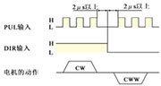 步进电机驱动器_脉冲+方向