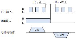D2SS57闭环步进电机驱动器-脉冲+方向