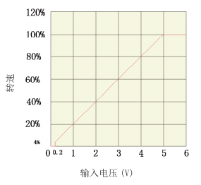 BLD08LA無刷電機驅動器_模擬信號曲線