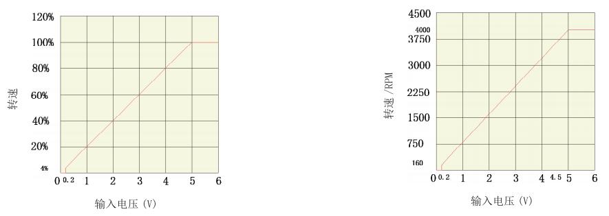 BLD15LB无刷电机驱动器_模拟信号与电机转速关系图