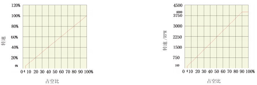 BLD15LB无刷电机驱动器_PWM与电机转速关系图