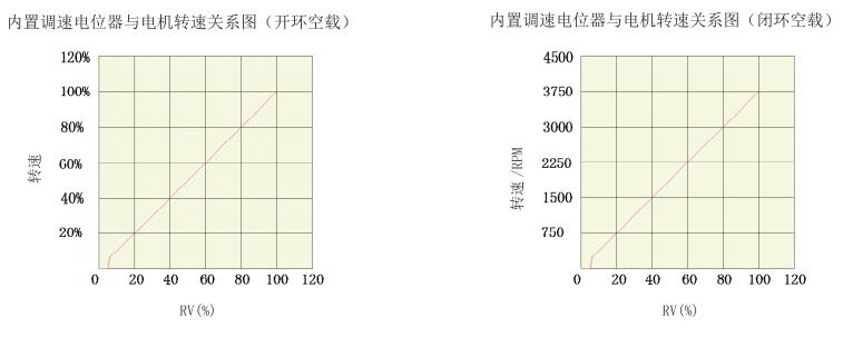 BLD25LB無刷電機驅動器_內置電位器與電機轉速關系圖