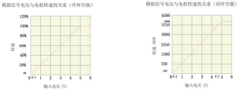 BLD25LB無刷電機驅動器_模擬信號電壓與電機轉速關系圖