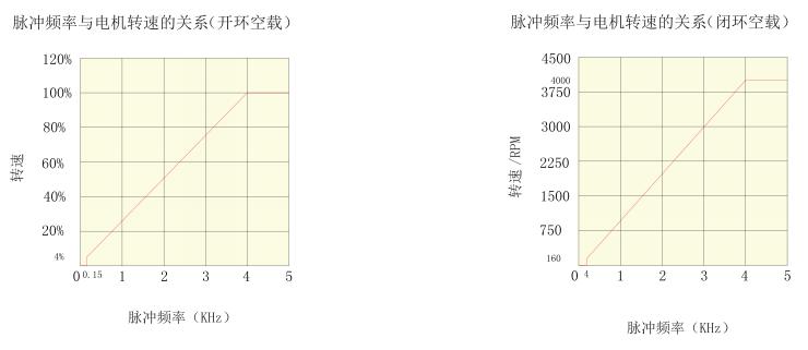 BLD25LB無刷電機驅動器_脈沖頻率與電機轉速關系圖