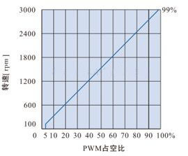 DHD200LRD无刷电机驱动器-PWM转速控制