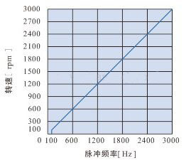 DHD200LRD无刷电机驱动器-脉冲频率转速控制