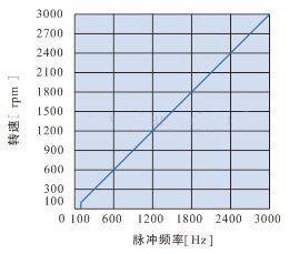 DHS200LRD無刷電機驅動器-脈沖頻率轉速控制