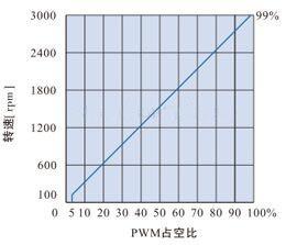 DH200LD無刷電機驅動器-PWM轉速控制