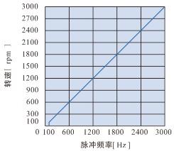 DH08LRD无刷控制器-脉冲频率调速