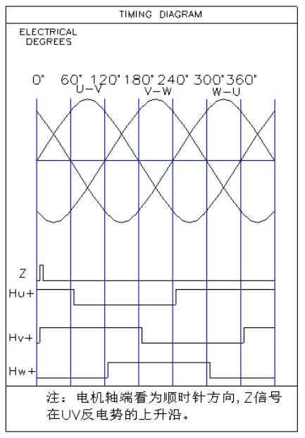 110直流伺服电机︱反电动势相序图